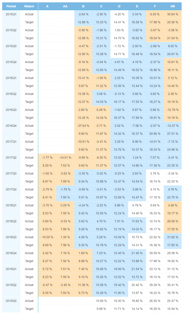 Finland portfolio performance - December 2019