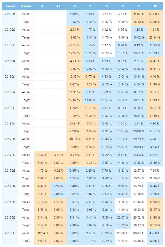 Finland portfolio performance - January 2019
