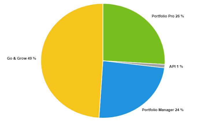 Funding by product March 2019