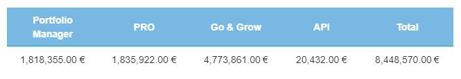 Funding data - December 2018