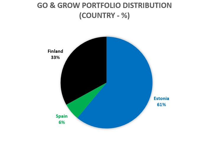 Go & GROW POrtfolio distribution (CountrY - %)