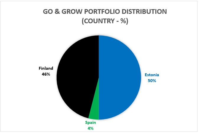 Go & Grow Portfolio distribution - Country
