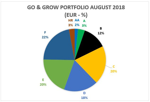Go & Grow portfolio - August 2018