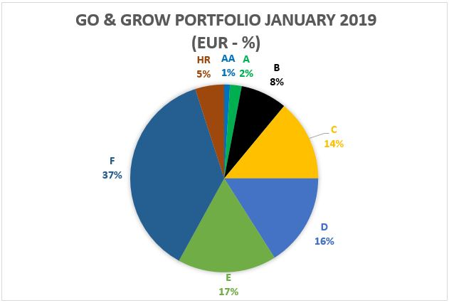 Go & Grow portfolio January 2019