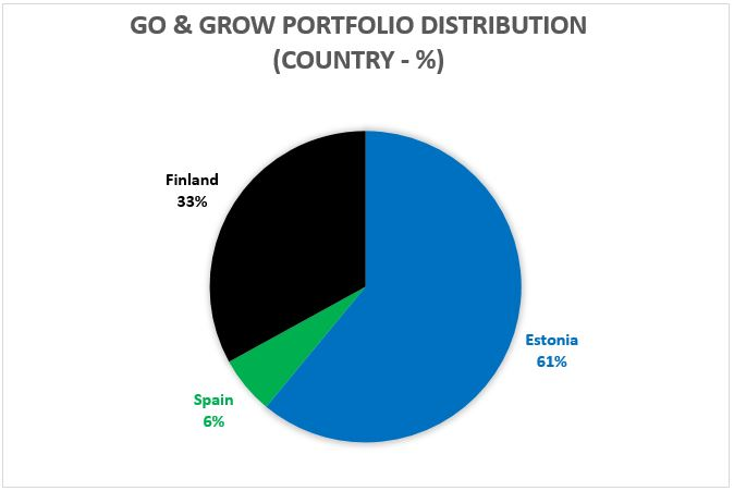 Go & Grow portfolio distribution country - August 2018