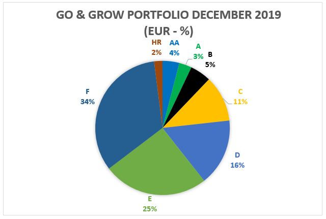 Go and Grow portfolio - Decemeber 2019