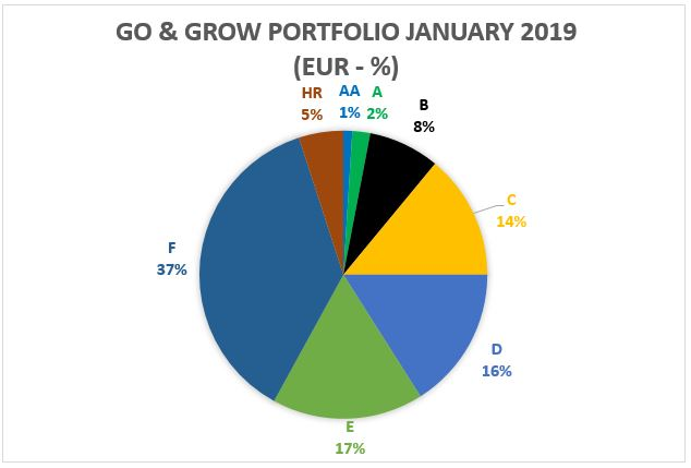 Go and Grow portfolio - January 2019