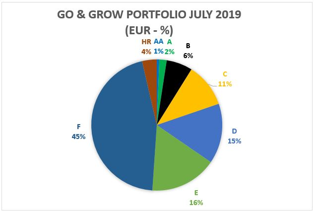 Go and Grow portfolio - July 2019