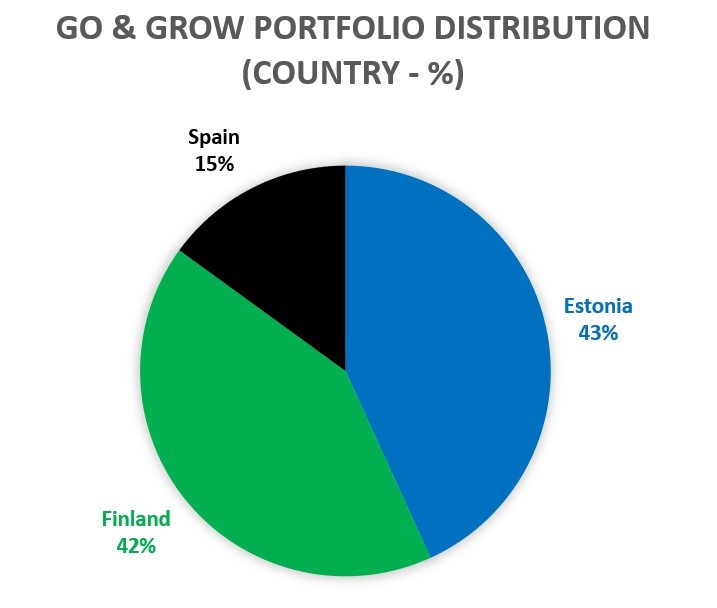 Go and Grow portfolio distribution by country April 2020