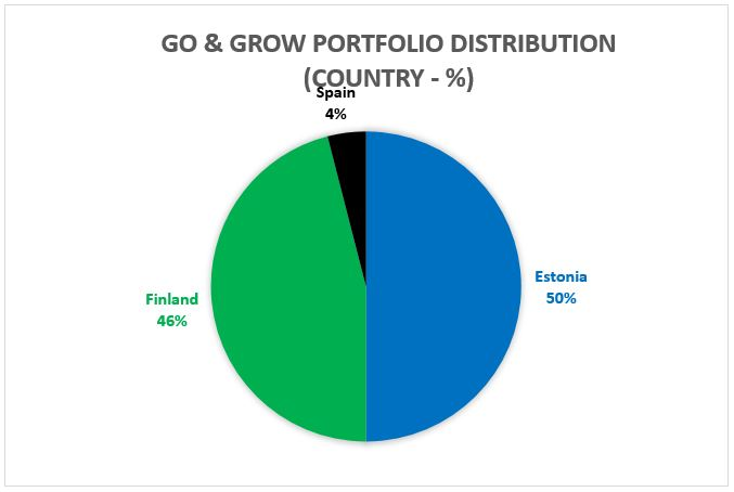 Go and Grow portfolio distribution country - percentage