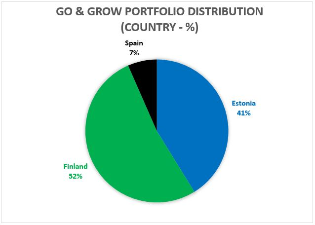 Go and Grow portfolio distribution - country