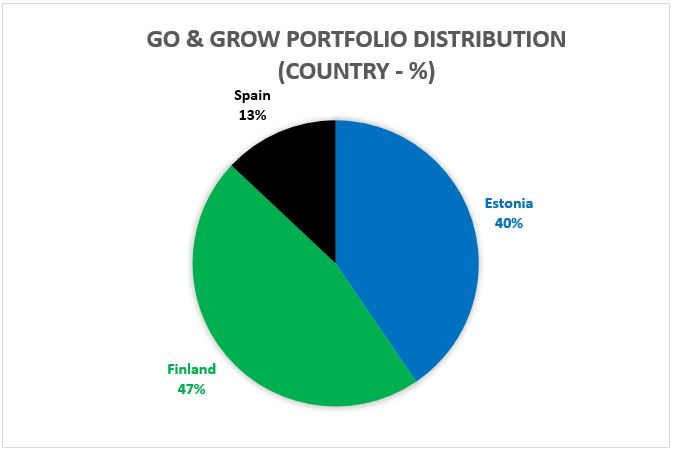 Go and Grow portfolio distribution