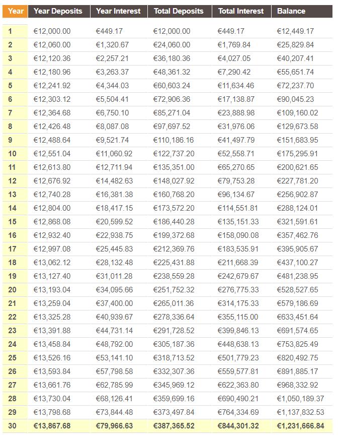 Higher salaries example