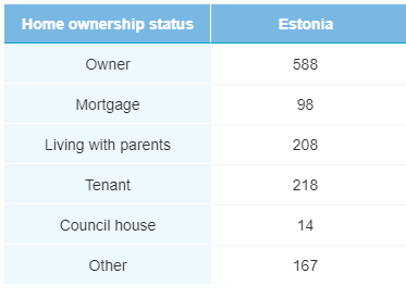 Home ownership May 2020 - Bondora