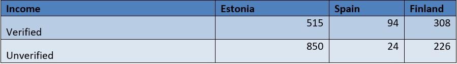 Income - bondora