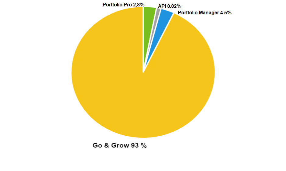 Investment by product chart – March 2021