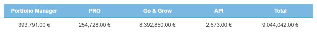 Investitionen nach Produkt – April 2021