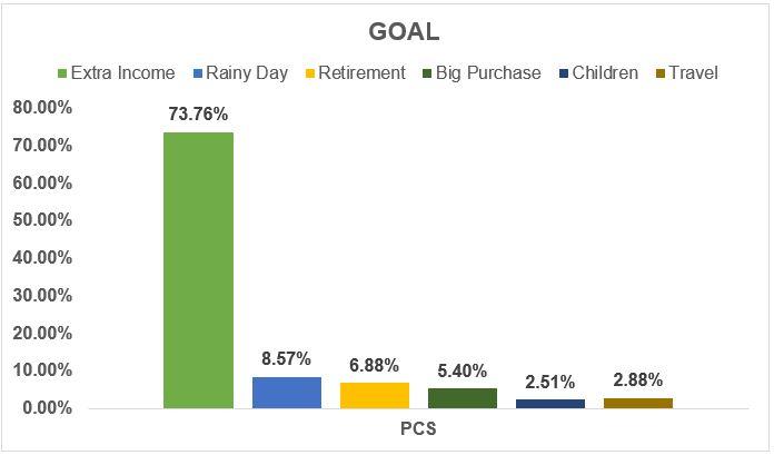 Investor chosen goal - August 2018