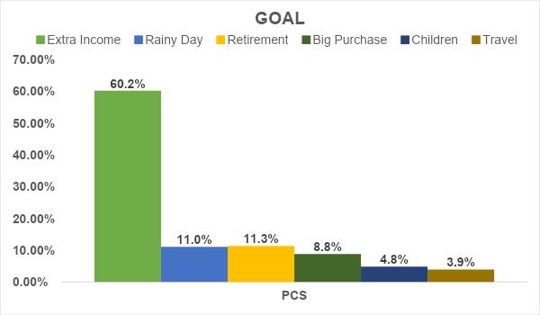 Investors chosen goal April 2020