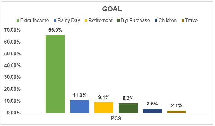 Investors chosen goal - January 2019