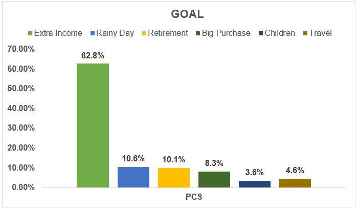 Investors chosen goal - July 2019