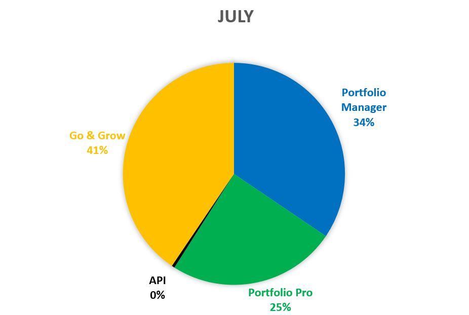 July statistics Bondora - 2018
