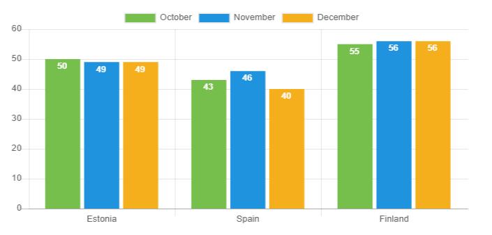 Loan duration - December 2018