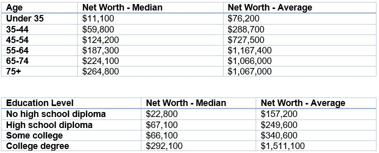 Median net worth by age
