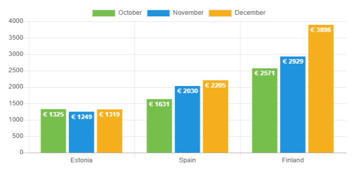 Net Income - December 2018