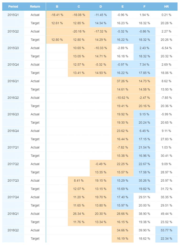 Novenber 2018 Quarterly Numbers - Spain