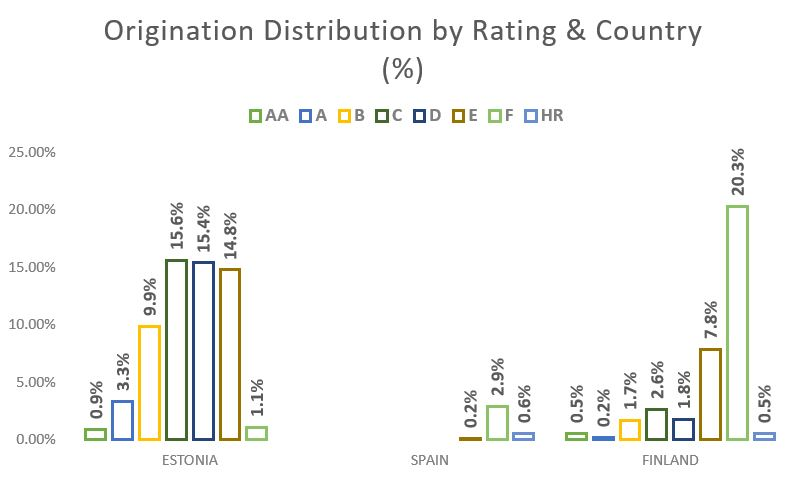 Origination Distribution by Rating & Country