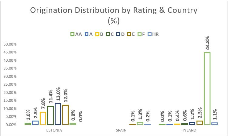 Origination distribution by rating and country - December 2018
