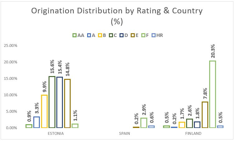 Origination distribution by rating and country - Jul 2018