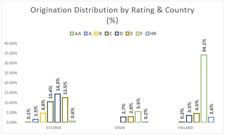 Origination distribution by rating and country