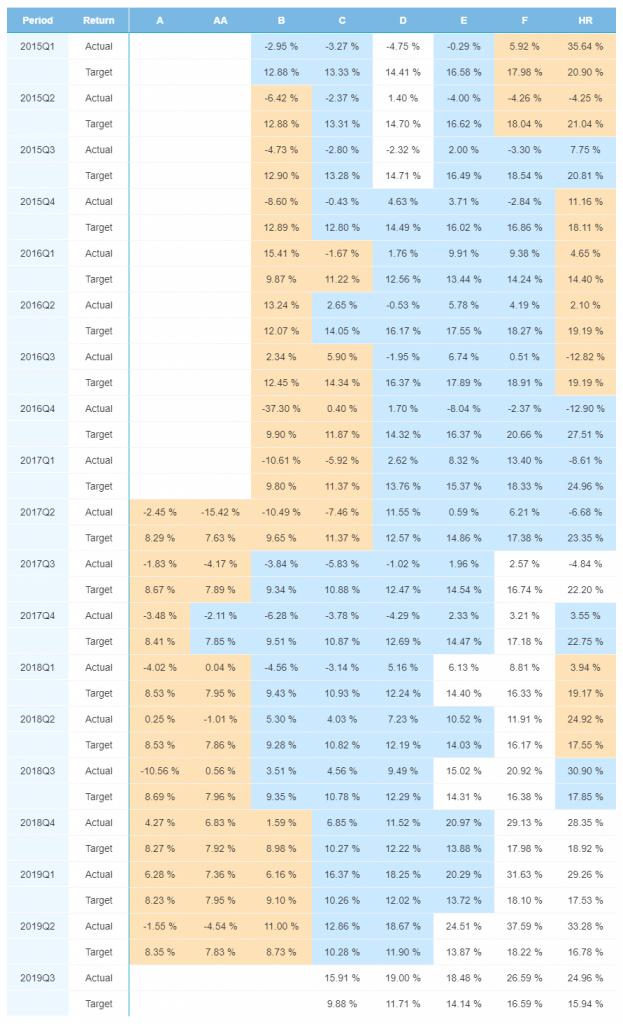 Port Performance FI Jan 2020 - Bondora