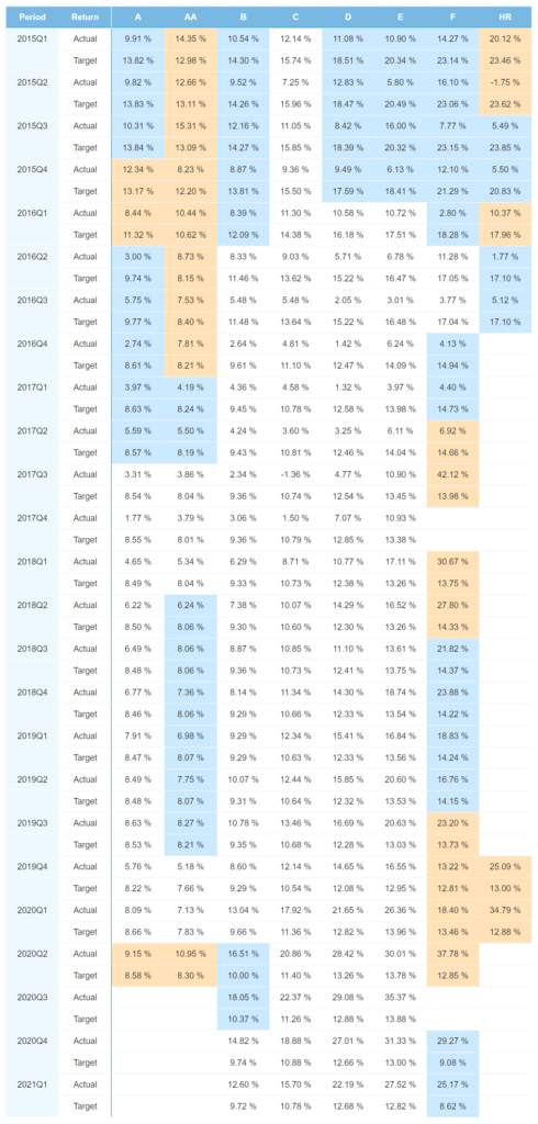 Estnische Portfolio-Performance – April 2021