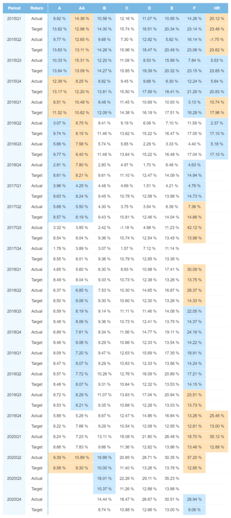 Estnische Portfolio-Performance – März 2021