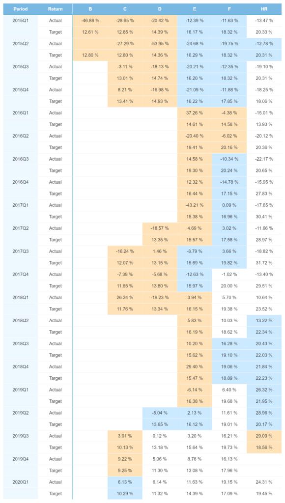 Spanische Portfolio-Performance – April 2021