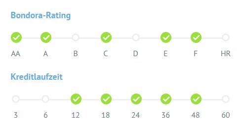 Portfolio pro Bondora rating und kreditlaufzeit