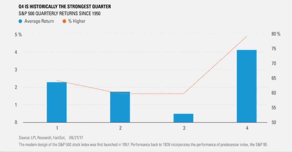 Q4 is historically the strongest quarter