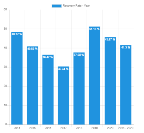 Recovery Rate year - Bondora