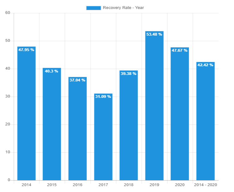 Recovery Rate year May 2020 - Bondora