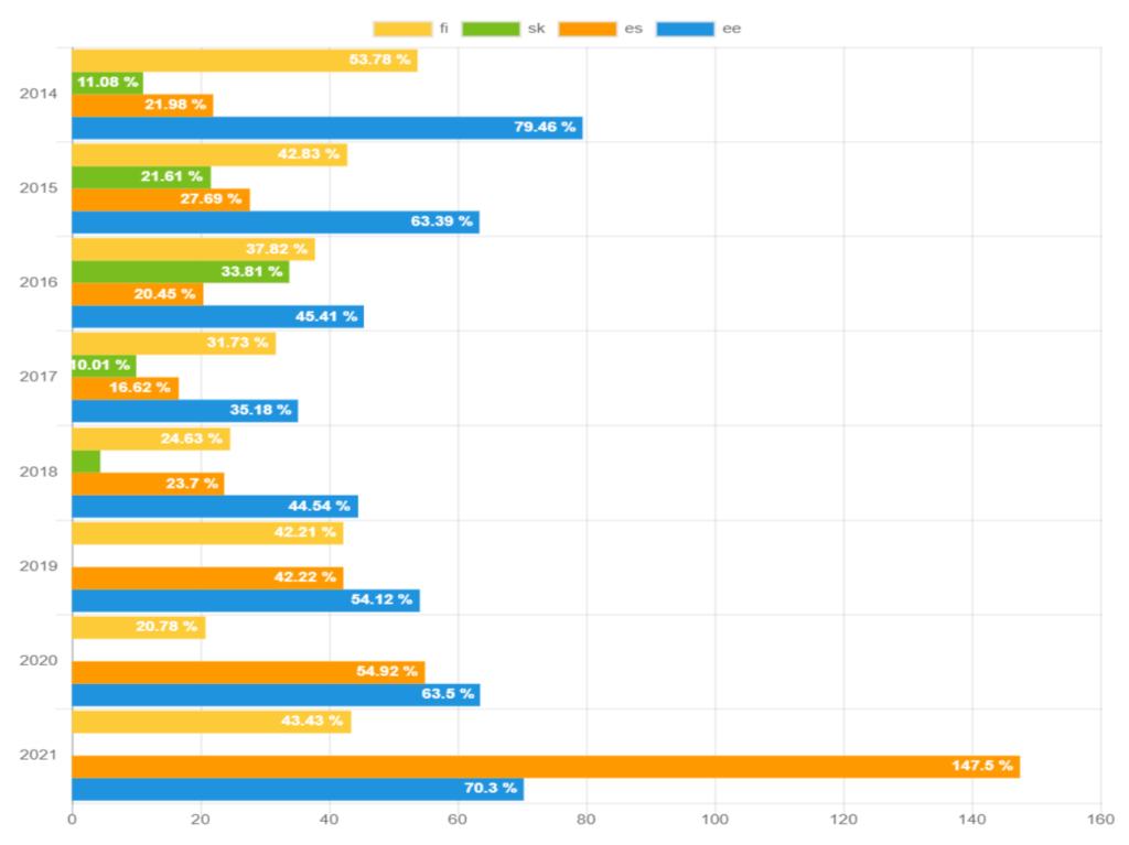 Rückgewinnungsraten nach Land – März 2021