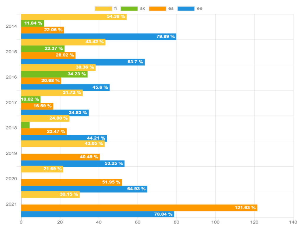 Recovery rate by country – May 2021