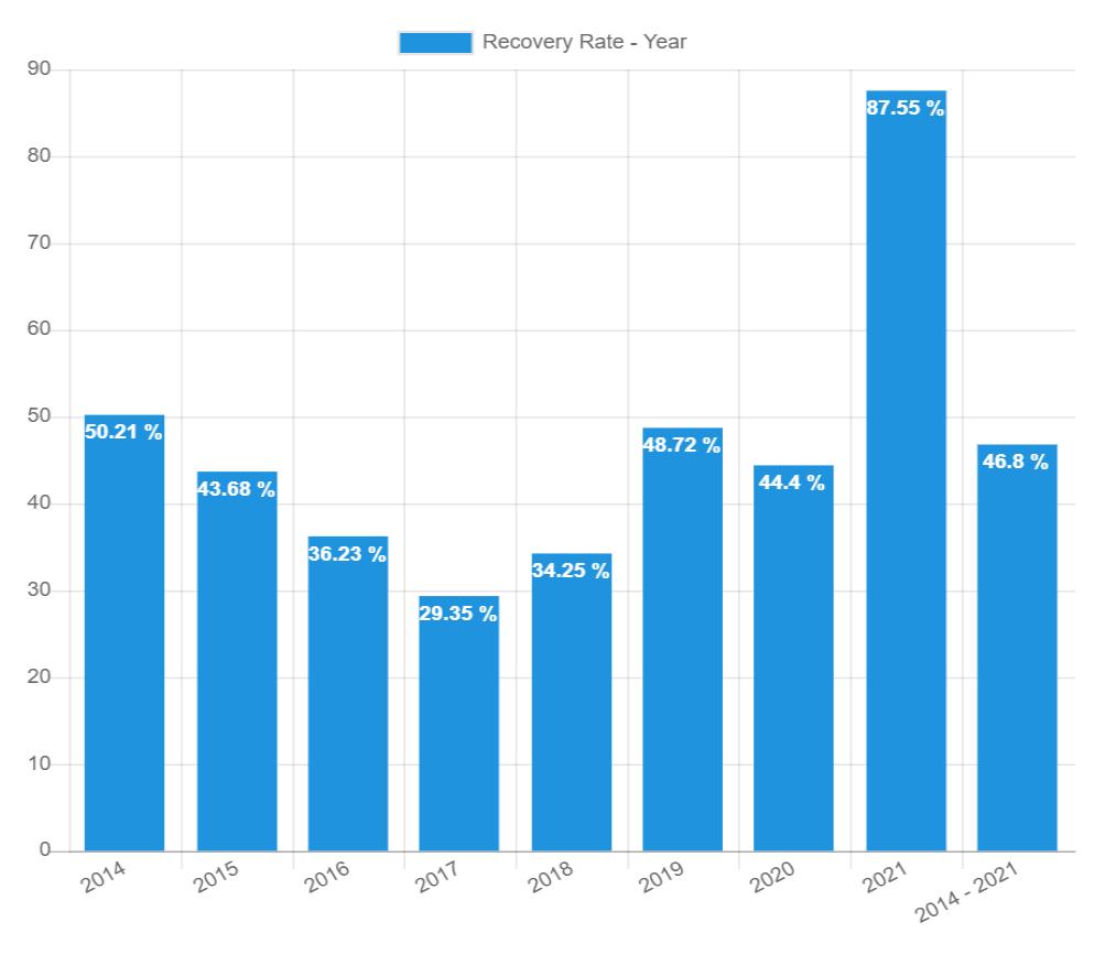Rückgewinnungsraten – März 2021