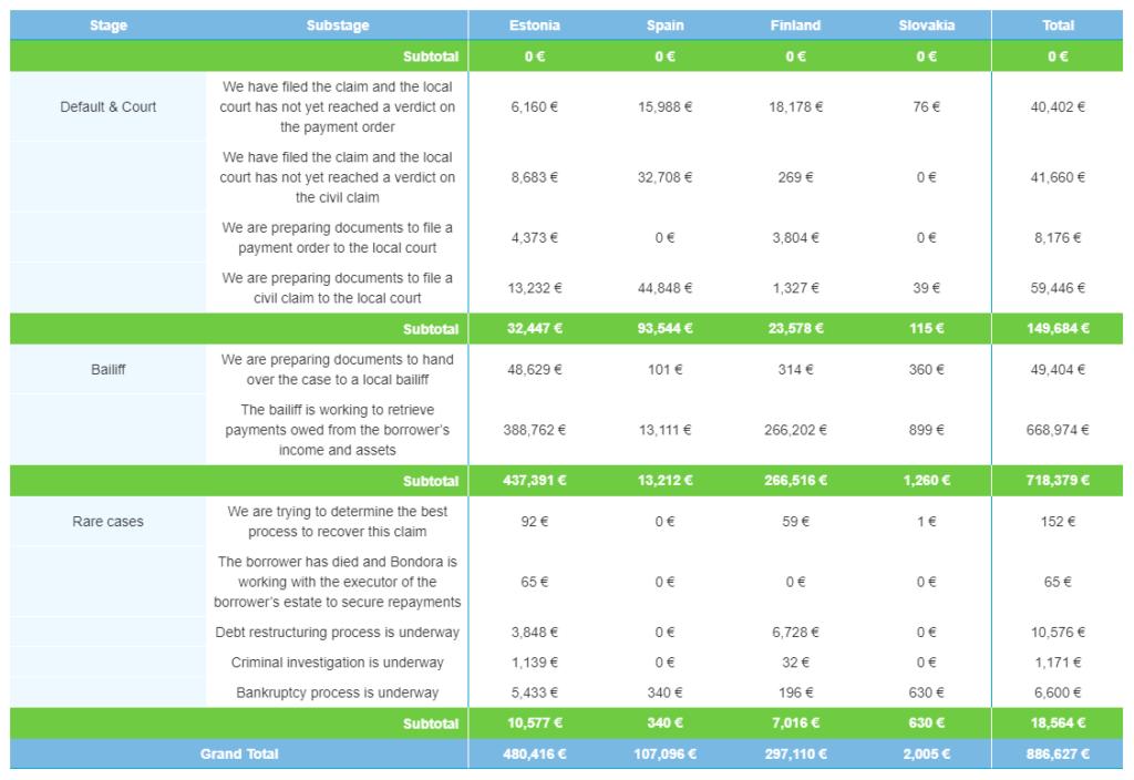 Recoveries by cash flow – April 2021