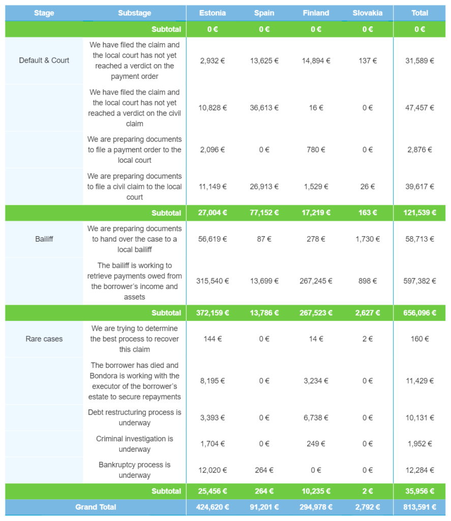 Recoveries by cash flow – May 2021