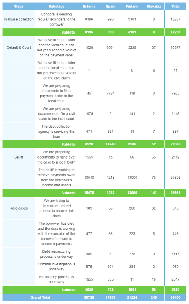 Rückgewinnungen nach der Anzahl der Kredite – März 2021