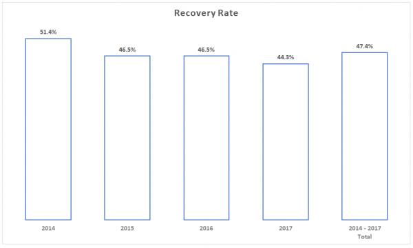 Recovery-rates-2014-2017-Bondora