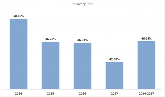 Recovery rate 2018 jan